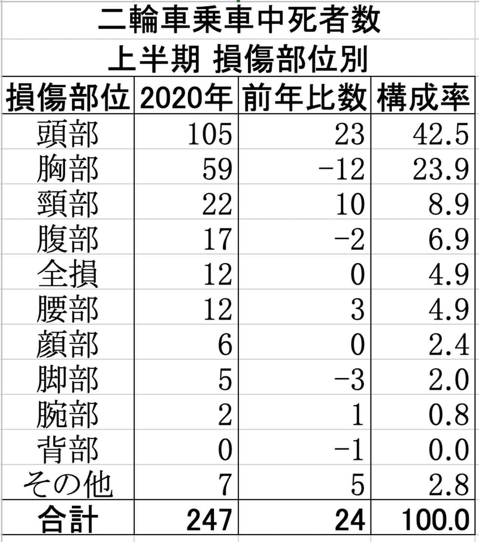 画像2: 2020年上半期 二輪乗車中死者数 原付乗車中は前年同期並み、自二乗車中は15%増
