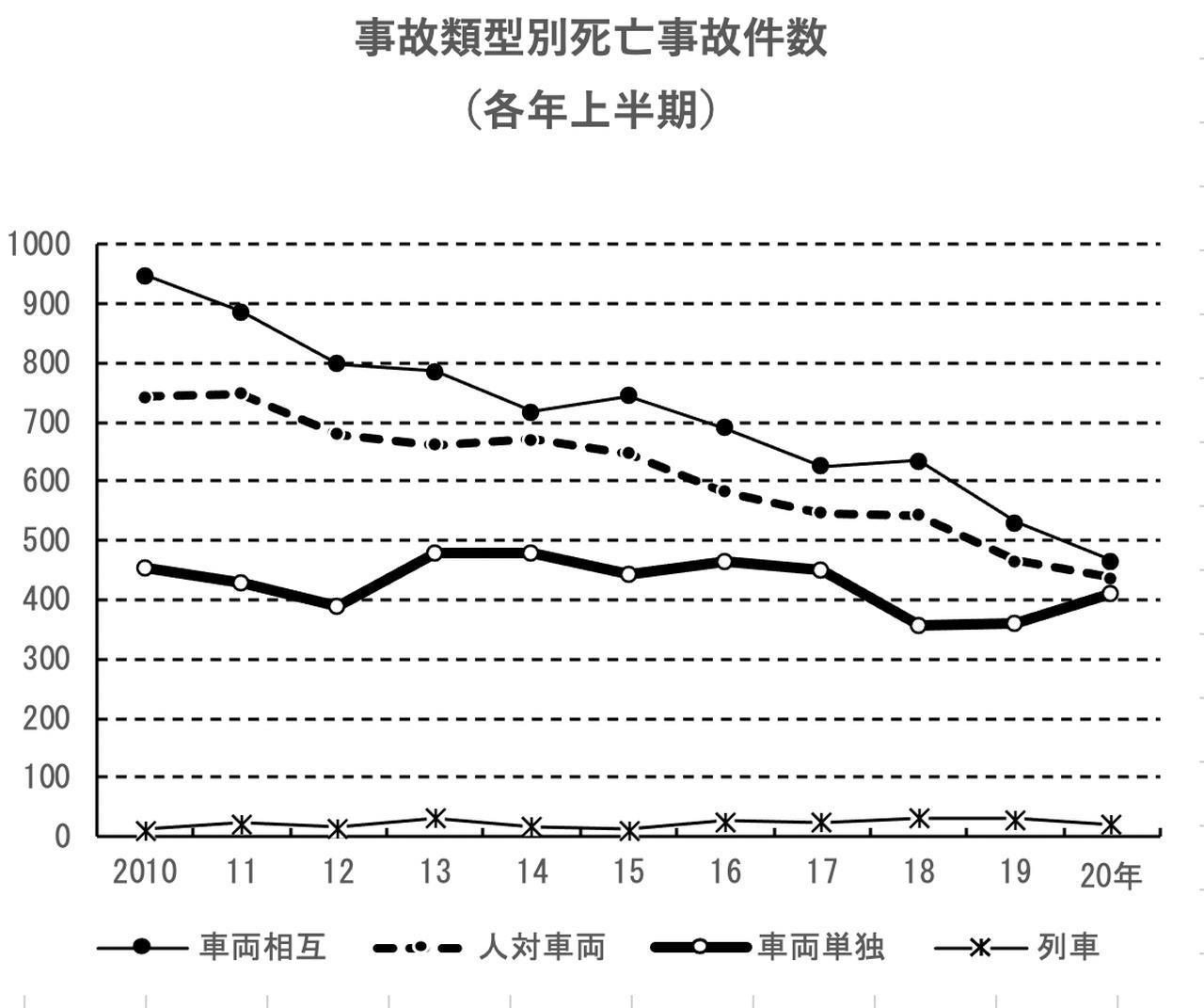 画像1: 二輪単独事故4割増 2020年上半期 交通死亡事故件数