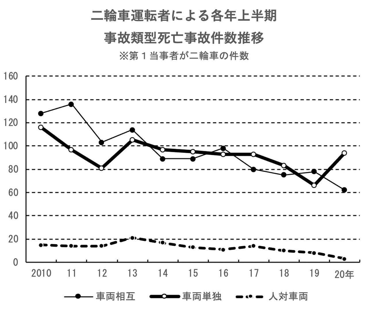 画像2: 二輪単独事故4割増 2020年上半期 交通死亡事故件数