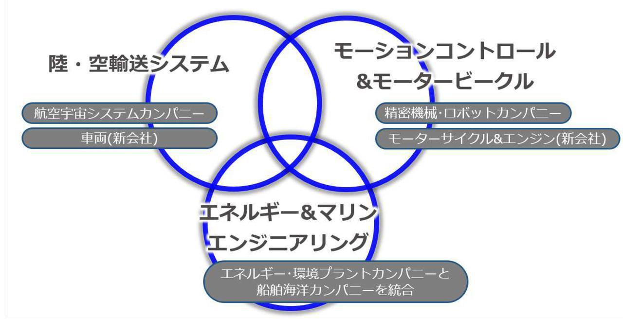 画像: 3つのグループで事業を運営
