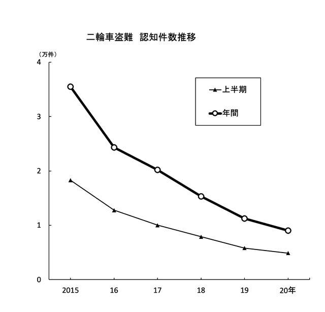 画像1: 2020年二輪車盗難、遂に1万件を下回る  ピーク時の3.3%まで減少