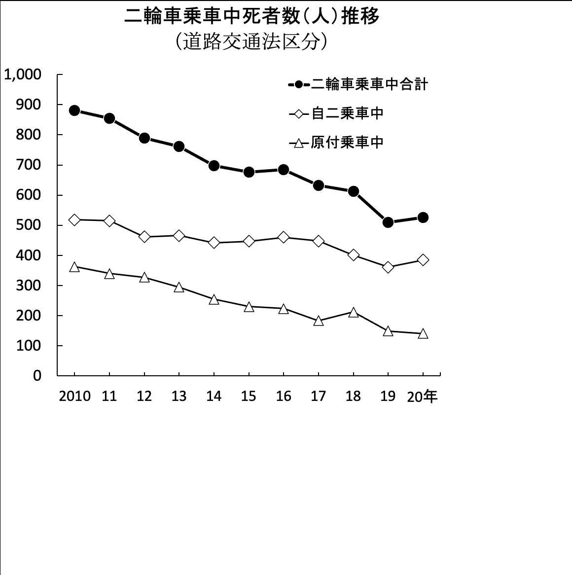 画像1: 二輪死者4年ぶり増加、526人 2020年中の交通事故/警察庁まとめ
