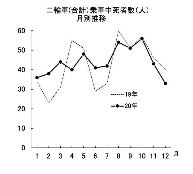 画像5: 二輪死者4年ぶり増加、526人 2020年中の交通事故/警察庁まとめ
