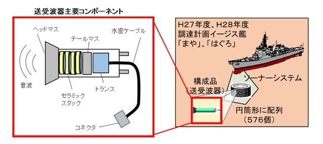 画像: イージス艦向けソーナー用送受波器のイメージ図