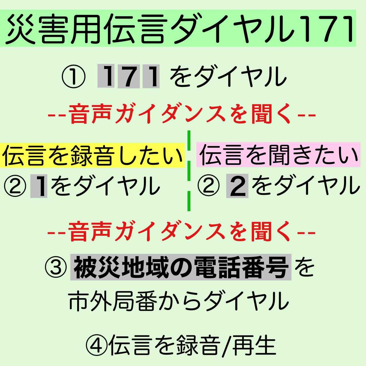 画像: 災害用伝言ダイヤル171の基本の手順。暗証番号を設定する方法もある。