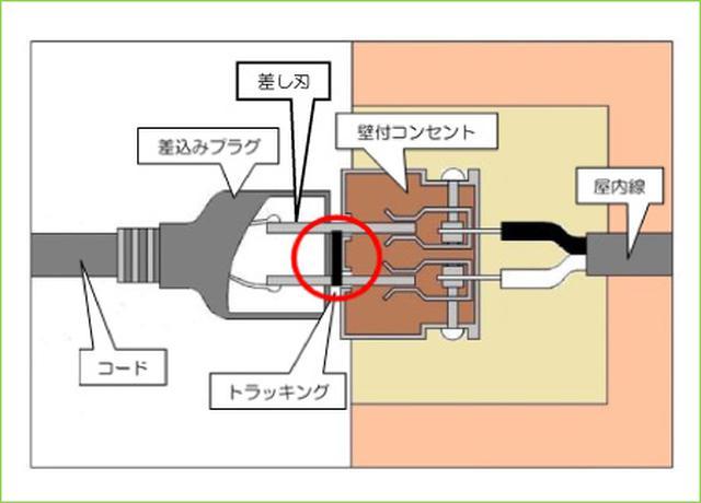 画像: トラッキング現象図解 東京消防庁 www.tfd.metro.tokyo.lg.jp