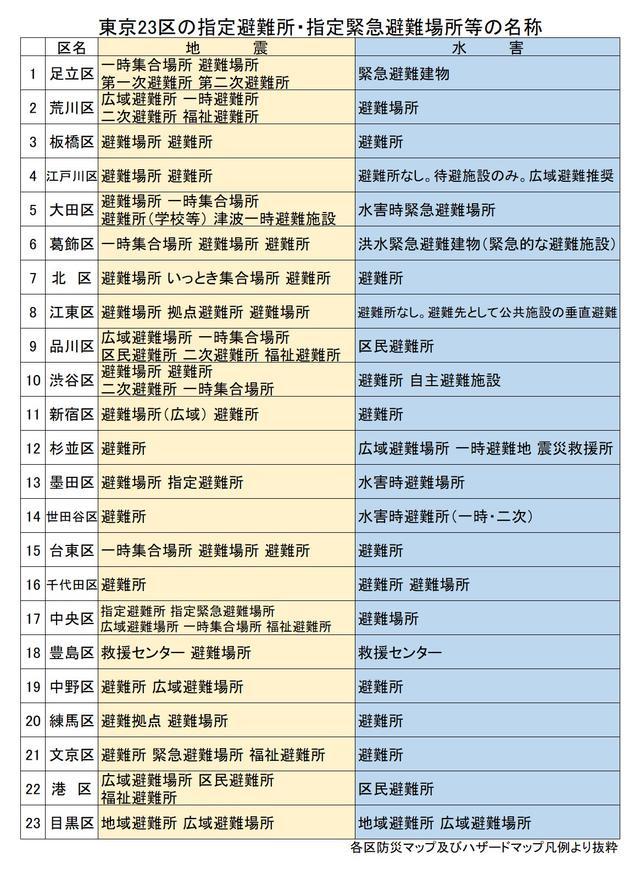 画像: 東京23区の指定避難所・指定緊急避難所とその名称