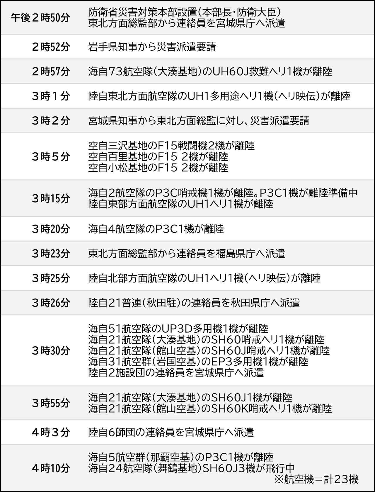 画像: 東日本大震災10年 -防衛省・自衛隊はどう動いたか-