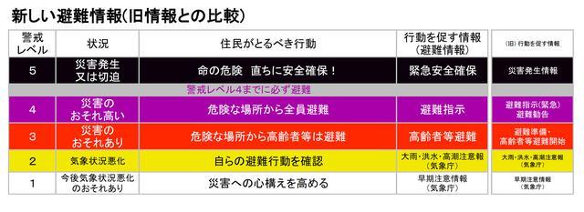 画像: 『避難情報に関するガイドライン』文中の「警戒レベルの一覧表(周知・普及啓発用)」に旧情報を加筆