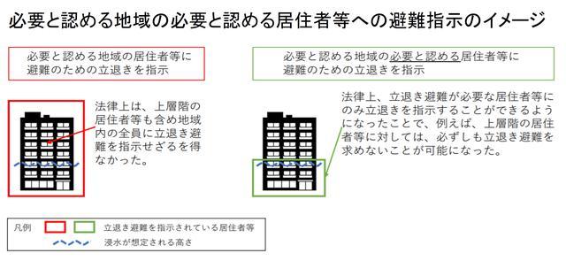 画像: 避難情報に関するガイドライン www.bousai.go.jp