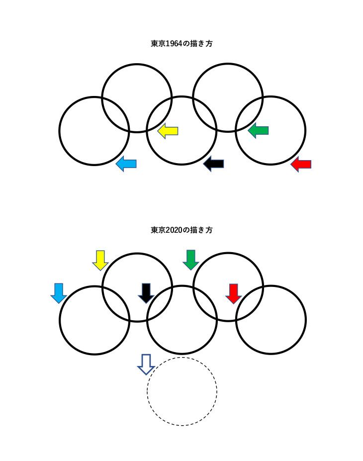 画像: 図2:オリンピックシンボルの描き方の違い(上から見た図)