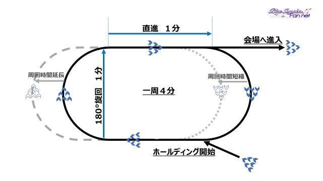画像: 図1:定時定点必着を達成する空中待機方法