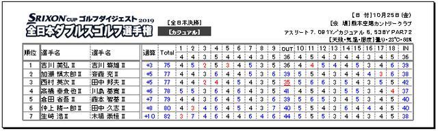 画像: 2019 全日本決勝 カジュアル部門 成績表