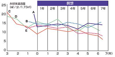 画像: ステージ5の患者5人は瞑想開始から6年たってもeGFR6まで悪化していない!
