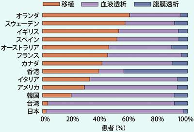 画像: 各国の末期腎臓病患者に適用される治療方法 日本は諸外国と比べて血液透析が圧倒的に多い