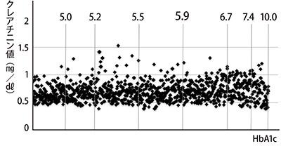 画像: クレアチニン値とHbA1cの分布 高血糖でもクレアチニン値は高くならない