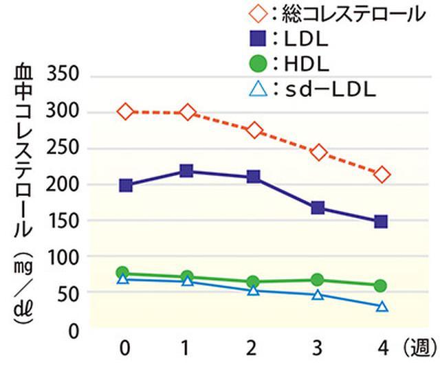 画像: コレステロール値が下がった!