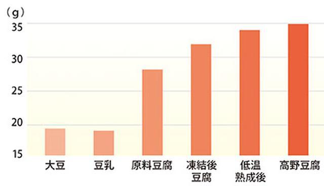 画像: レジスタントプロテイン量の変化(たんぱく質100g中の量)