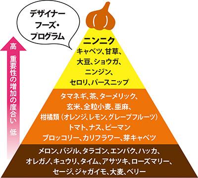 画像: ニンニクはがん予防に最も効果のある植物食品
