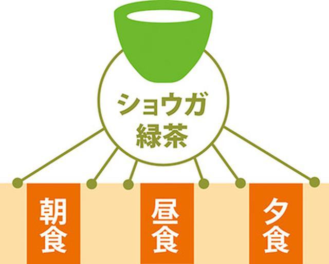 画像: 食前食後に1杯ずつ、1日に6杯飲むのが理想的