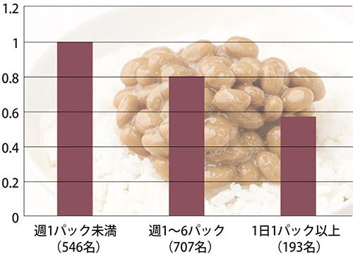 画像: 東日本の方が骨折する女性が少ない
