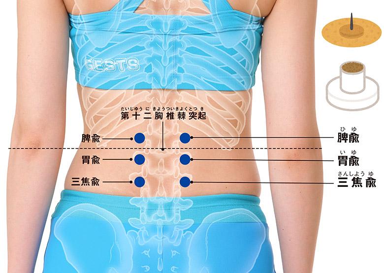 画像2: ツボ療法のやり方