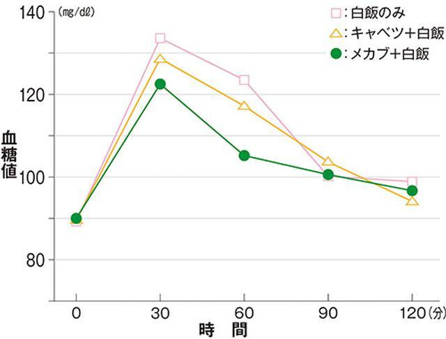 画像: メカブ摂取による血糖値上昇の抑制効果