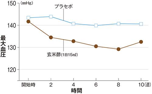 画像: 酢の摂取による血圧の変化 [出典:健康・栄養食品研究 Vol.6 No,1 2003 「食酢配合飲料の正常高値血圧者および軽症高血圧者に対する降圧効果」の表4から作成。]