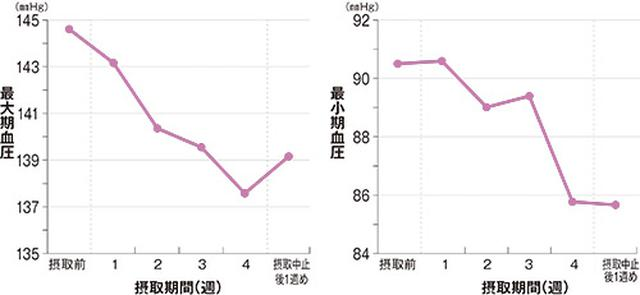 画像: 酒かすペプチドのヒト血圧上昇抑制試験(月桂冠総合研究所提供)