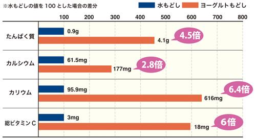 画像: 切り干しダイコンの水もどしとヨーグルトもどし(各100g)の栄養比較グラフ [試験依頼先:一般財団法人日本食品分析センター 発行番号: 15119176]