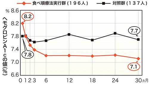 画像: ※今井佐恵子、梶山靜夫ら、日本栄養士会雑誌53,2010