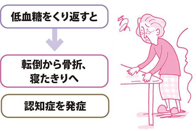 画像: 【高齢者の糖尿病】メタボ対策よりも「やせすぎ」に注意 「低血糖」と「筋力低下」の予防がポイント