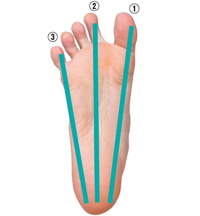 画像1: ③足裏の刺激