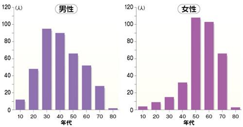 画像: 川中美和:川崎医科大学総合医療センターデータ