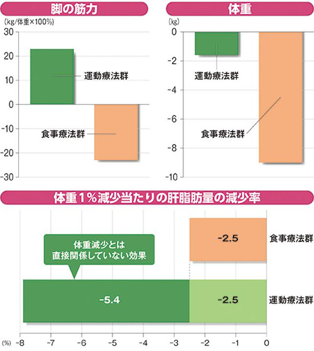画像: Med Sci Sports Exerc.2013;45:2214-22;肝臓59:A873,2018.
