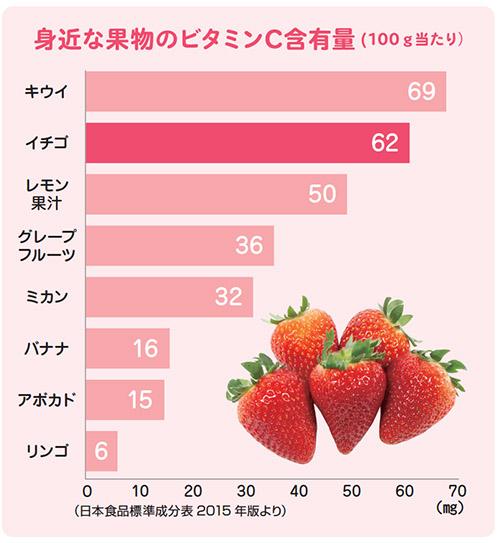 画像: イチゴのビタミンC量はミカンの2倍