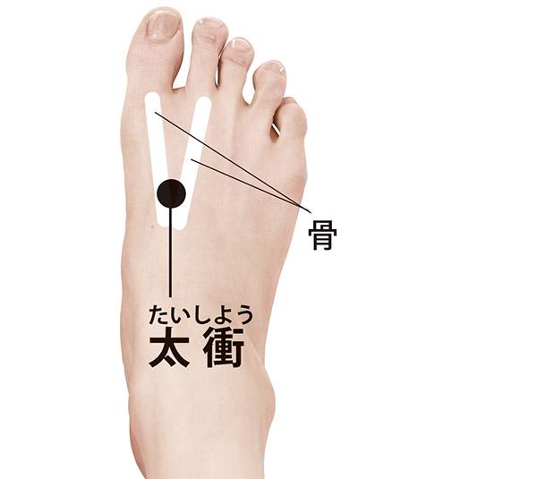 画像: 足の第一指(親指)と第二指(人さし指)の骨の間をたどっていき、指が止まるところ。