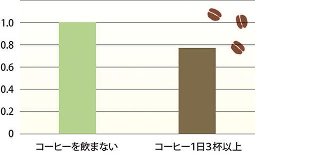 画像: 1日に3杯以上飲む人は糖尿病のリスクが低い。4