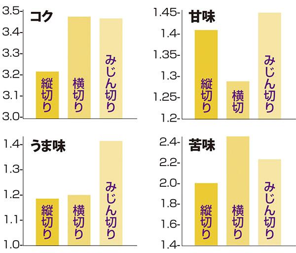 画像: チャート・グラフ出典[味博士の研究所] http://aissy.co.jp/ajihakase/blog/archives/2974