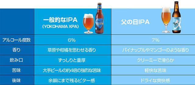 画像: ホップアロマを凝縮したビール