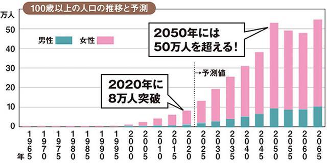 画像: ※グラフは「人口ピラミッドデータ」(国立社会保障・人口問題研究所)を元に安心編集部で作成 http://www.ipss.go.jp/site-ad/TopPageData/PopPyramid2017_J.html