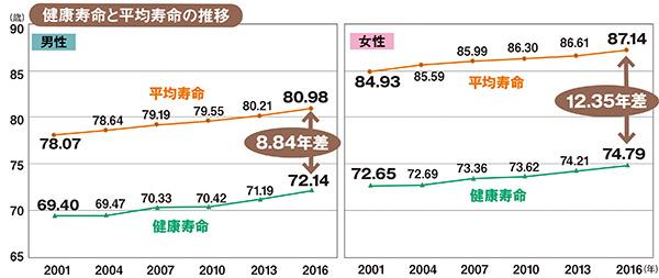 画像: ※グラフは令和2年版厚生労働白書より作成