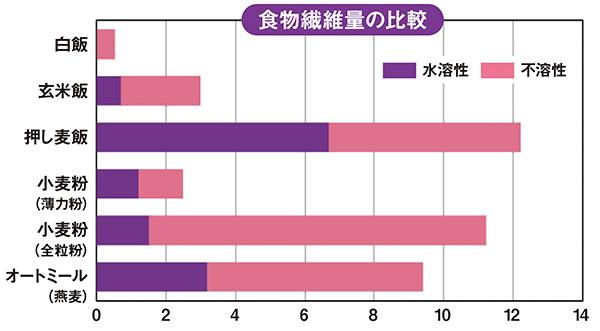 画像: 白米よりも玄米は6倍、押麦は20倍もの食物繊維を含む。いつもの白飯に、玄米や押し麦(もち麦)を1/3混ぜるだけでも、食物繊維の摂取量を大幅に増やせる。[日本食品標準成分表2015年版(七訂)より可食部100g当たり]