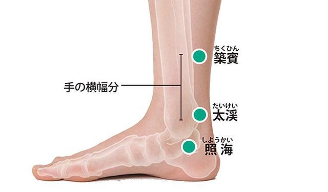 画像1: ②足のツボ