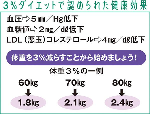 画像: 70kgの人なら2.1kg減らせばよい
