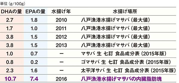 画像: 八戸港水揚げマサバ(最大値)DHAの量とEPAの量は[地方独立行政法人青森県産業技術センター食品総合研究所研究報告(2010-2013)]