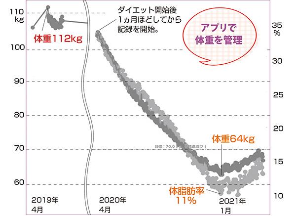 画像: ※グラフデータ:古川さん提供