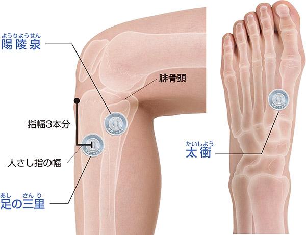 画像: *左足の場合