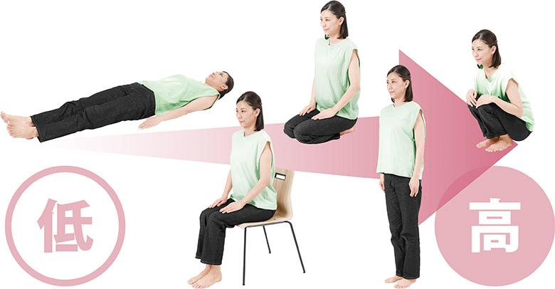 画像: 姿勢で血圧は変動する