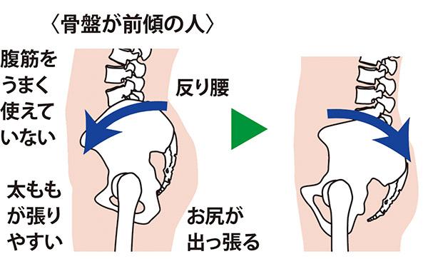 画像: 骨盤を後傾にすることで、効率よく腹筋を鍛えられる!